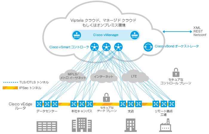 Cisco SD-WAN(旧Viptela)|ネットワーキング|取り扱い